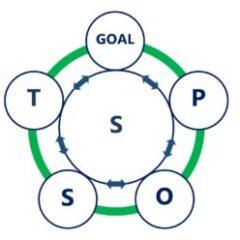 GoalPOSTS Change